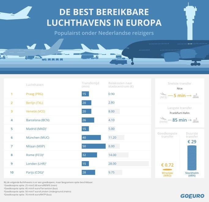 De beste vliegvelden van Europa in een overzicht